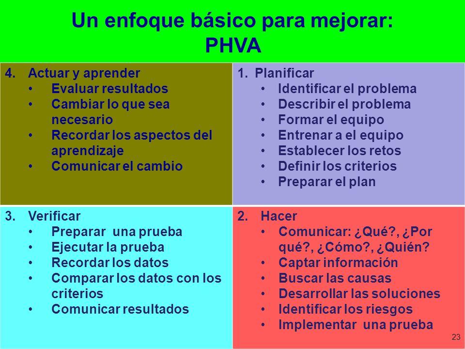 Un enfoque básico para mejorar: PHVA 4.Actuar y aprender Evaluar resultados Cambiar lo que sea necesario Recordar los aspectos del aprendizaje Comunic