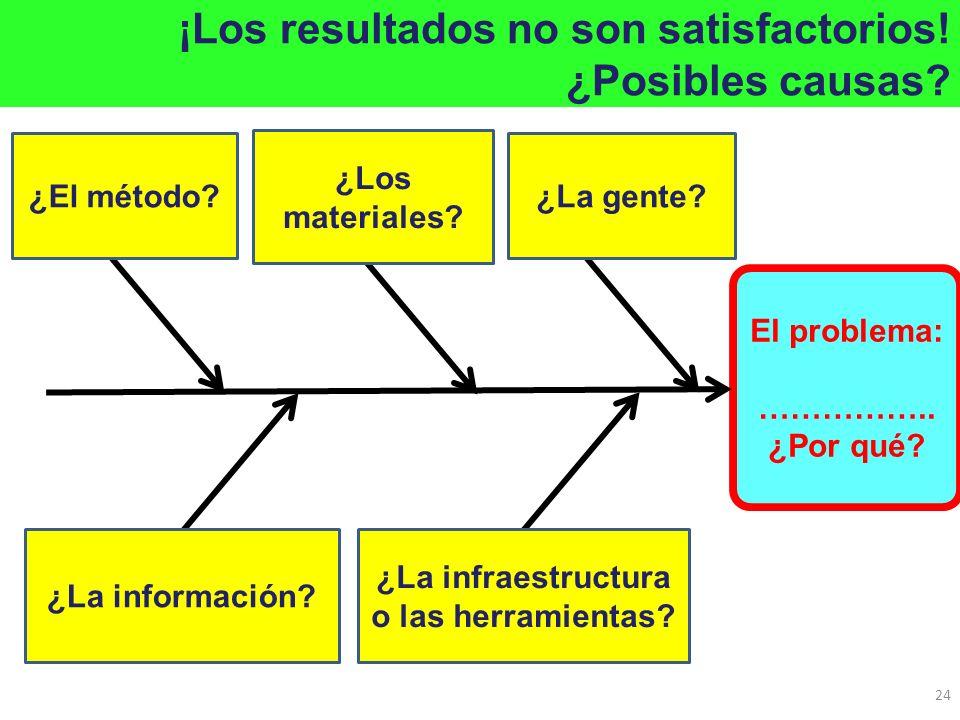 El problema: …………….. ¿Por qué? ¿La gente?¿El método? ¿La información? ¿La infraestructura o las herramientas? ¡Los resultados no son satisfactorios! ¿