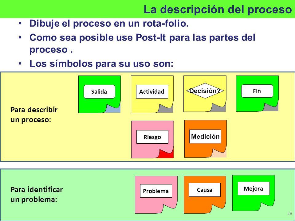 Riesgo Dibuje el proceso en un rota-folio. Como sea posible use Post-It para las partes del proceso. Los símbolos para su uso son: Actividad Decisión?