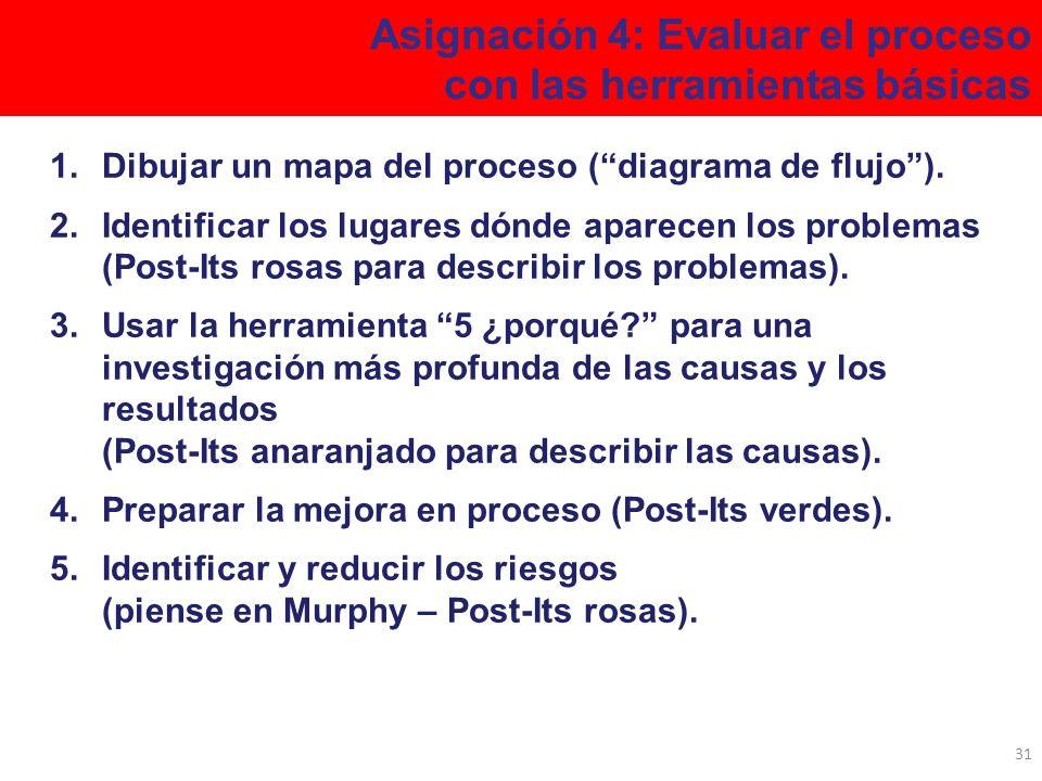 Asignación 4: Evaluar el proceso con las herramientas básicas 1.Dibujar un mapa del proceso (diagrama de flujo). 2.Identificar los lugares dónde apare