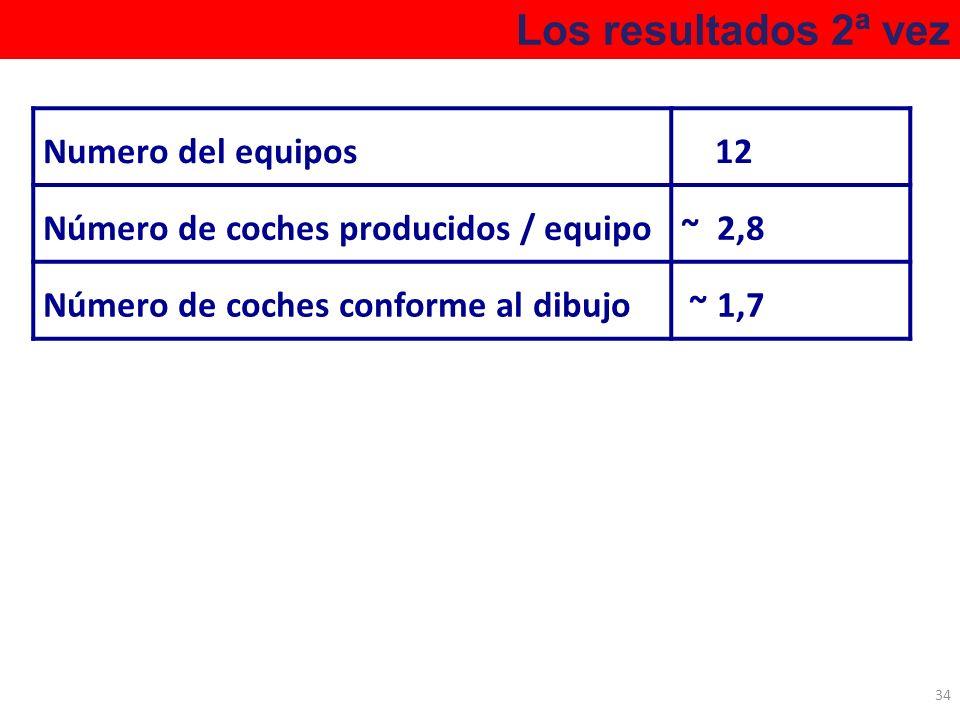 Los resultados 2ª vez 34 Numero del equipos 12 Número de coches producidos / equipo~ 2,8 Número de coches conforme al dibujo ~ 1,7