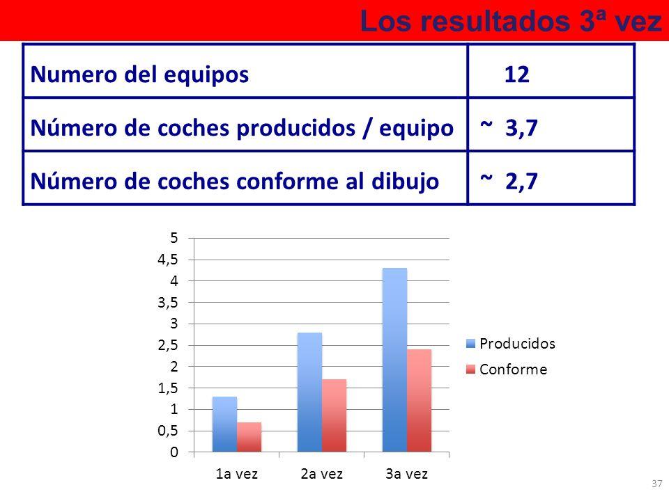 Los resultados 3ª vez 37 Numero del equipos 12 Número de coches producidos / equipo ~ 3,7 Número de coches conforme al dibujo ~ 2,7