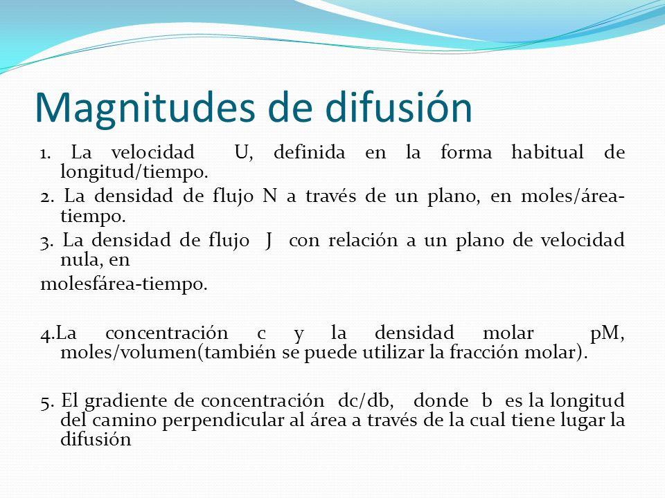 Magnitudes de difusión 1. La velocidad U, definida en la forma habitual de longitud/tiempo. 2. La densidad de flujo N a través de un plano, en moles/á