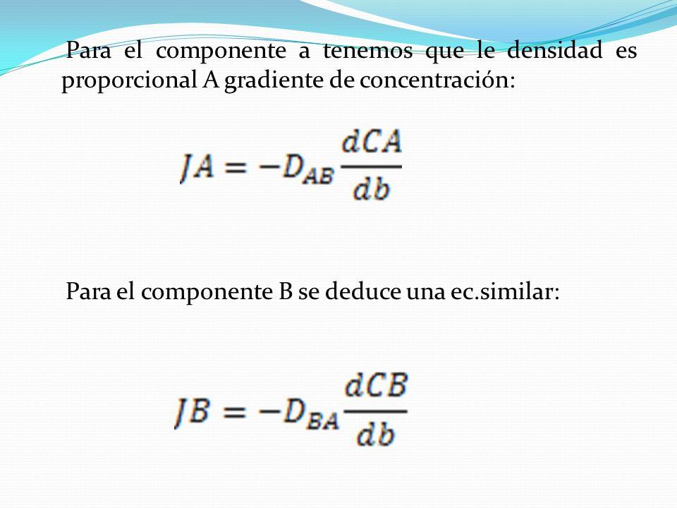 Interpretación de la ecuación de difusón Tiene en cuenta la cantidad de componente A transportado por el flujo global convectivo del fluido así como la cantidad de A que es transferida por difusión molecular.