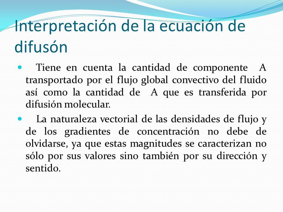 Interpretación de la ecuación de difusón Tiene en cuenta la cantidad de componente A transportado por el flujo global convectivo del fluido así como l