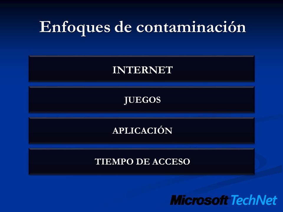 Enfoques de contaminación INTERNET TIEMPO DE ACCESO APLICACIÓN JUEGOS
