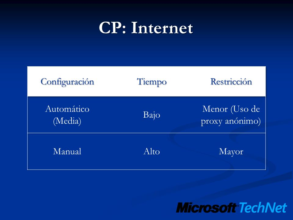 CP: Internet