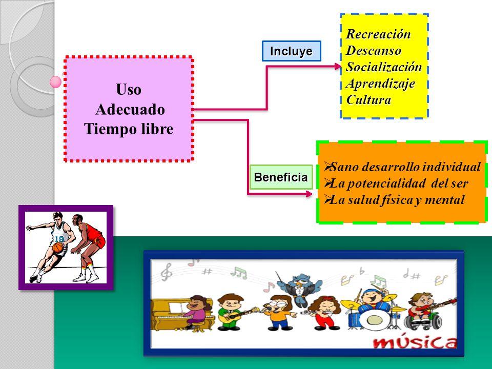 Uso Adecuado Tiempo libre RecreaciónDescansoSocializaciónAprendizajeCultura Beneficia Sano desarrollo individual La potencialidad del ser La salud física y mental Incluye