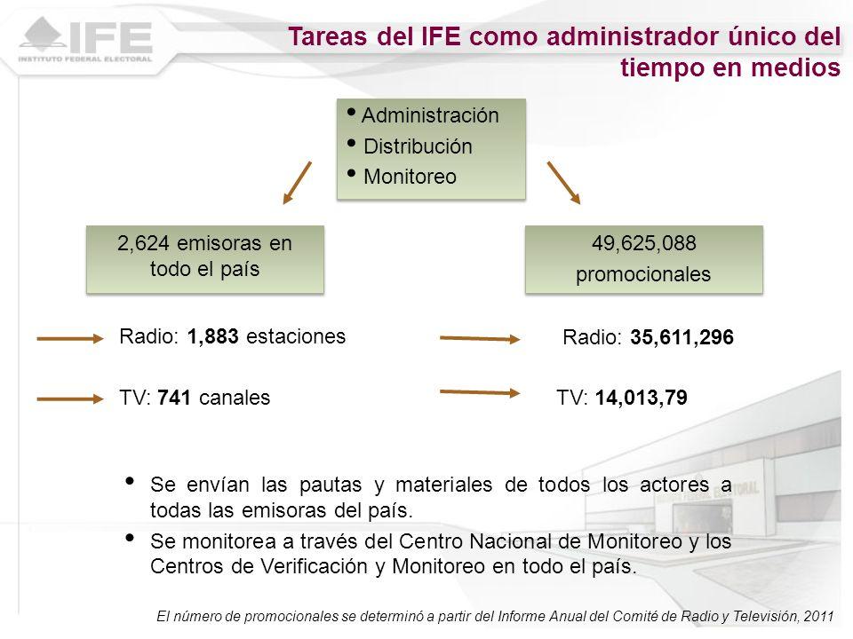 Tareas del IFE como administrador único del tiempo en medios 2,624 emisoras en todo el país TV: 741 canales 49,625,088 promocionales 49,625,088 promoc