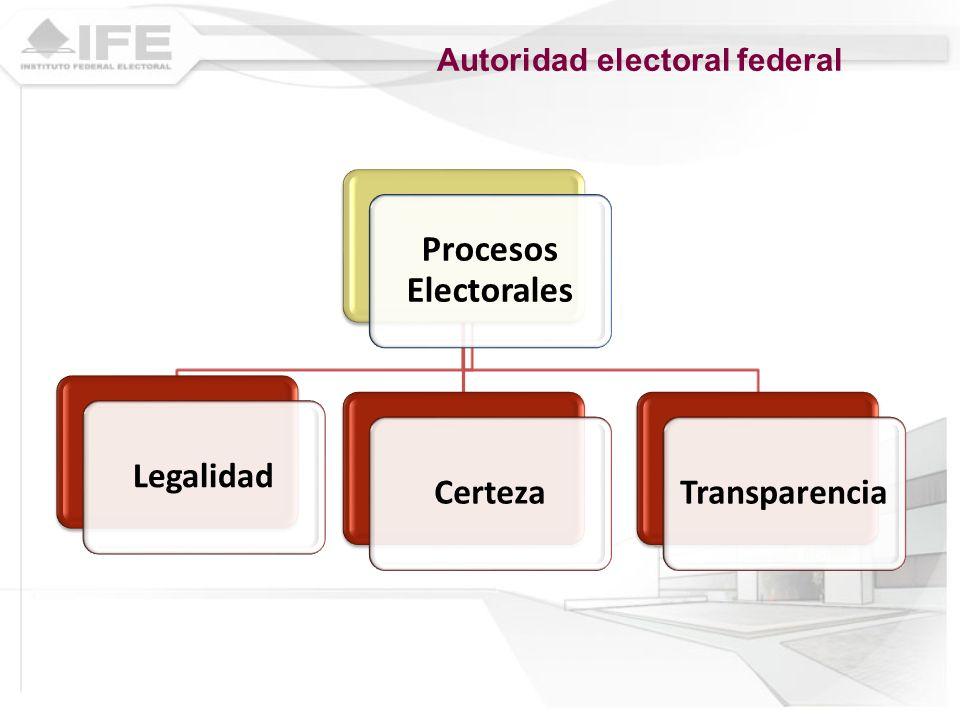 Procesos Electorales LegalidadCertezaTransparencia Autoridad electoral federal