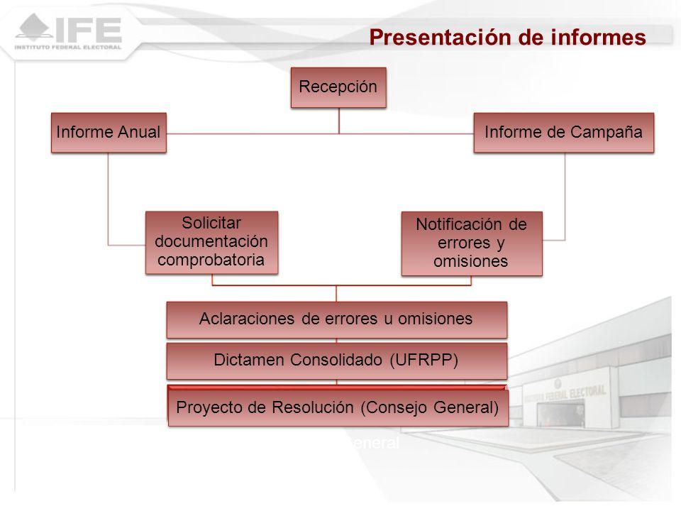 Recepción Informe Anual 60 días Informe de Campaña Aclaraciones de errores u omisiones Dictamen Consolidado (UFRPP) Proyecto de Resolución (Consejo Ge