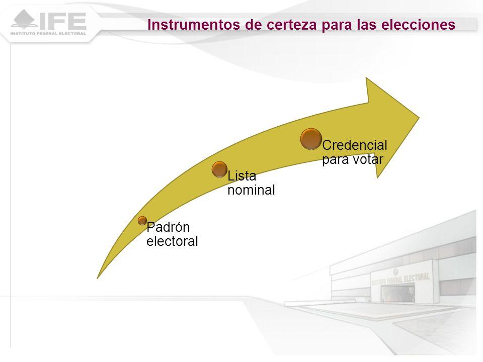 Instrumentos de certeza para las elecciones Padrón electoral Lista nominal Credencial para votar