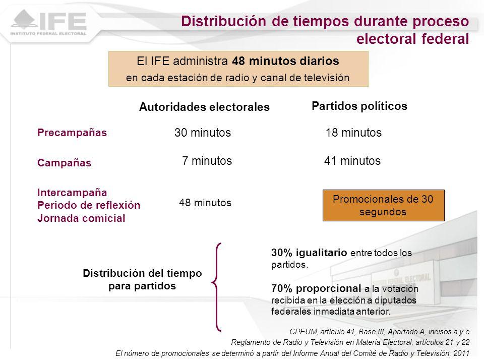 Distribución de tiempos durante proceso electoral federal Precampañas Campañas Partidos políticos Autoridades electorales 18 minutos 41 minutos 30 min