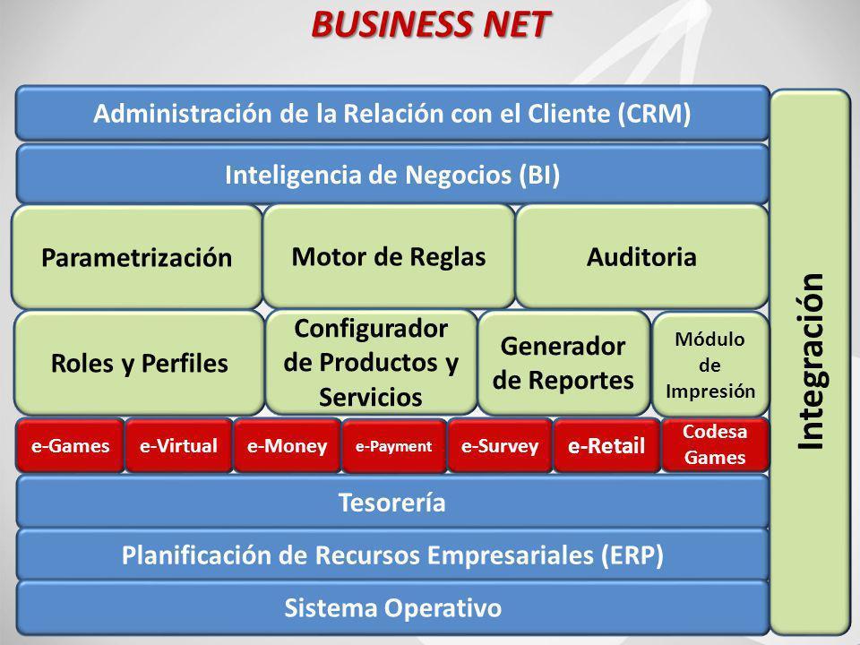 31 BUSINESS NET Inteligencia de Negocios (BI) Administración de la Relación con el Cliente (CRM) Parametrización Motor de ReglasAuditoria Roles y Perfiles Configurador de Productos y Servicios Generador de Reportes Tesorería Planificación de Recursos Empresariales (ERP) Sistema Operativo Integración e-Gamese-Virtuale-Money e-Payment e-Survey e-Retail Codesa Games Módulo de Impresión