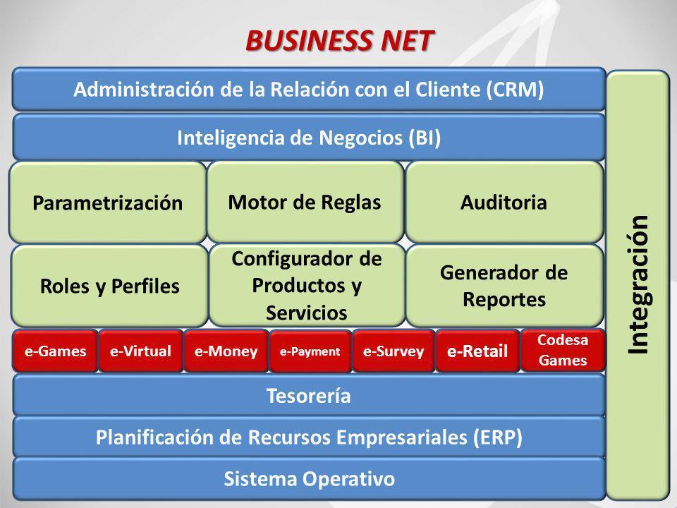 39 BUSINESS NET Inteligencia de Negocios (BI) Administración de la Relación con el Cliente (CRM) Parametrización Motor de ReglasAuditoria Roles y Perfiles Configurador de Productos y Servicios Generador de Reportes Tesorería Planificación de Recursos Empresariales (ERP) Sistema Operativo Integración e-Gamese-Virtuale-Money e-Payment e-Survey e-Retail Codesa Games