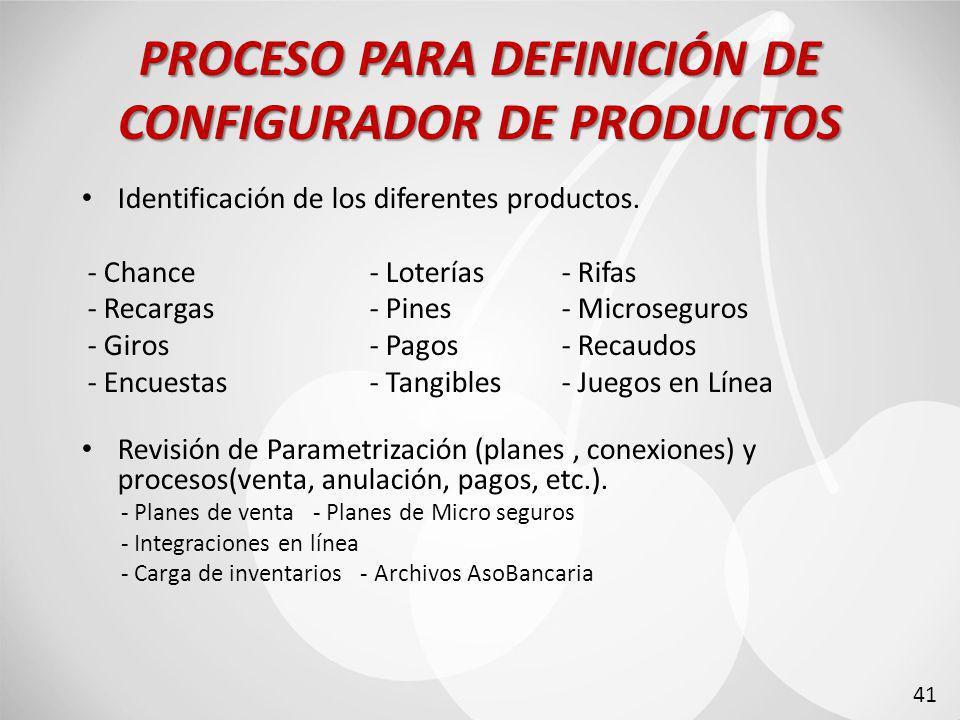 PROCESO PARA DEFINICIÓN DE CONFIGURADOR DE PRODUCTOS Identificación de los diferentes productos.