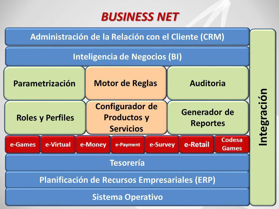 55 BUSINESS NET Inteligencia de Negocios (BI) Administración de la Relación con el Cliente (CRM) Parametrización Motor de ReglasAuditoria Roles y Perfiles Configurador de Productos y Servicios Generador de Reportes Tesorería Planificación de Recursos Empresariales (ERP) Sistema Operativo Integración e-Gamese-Virtuale-Money e-Payment e-Survey e-Retail Codesa Games