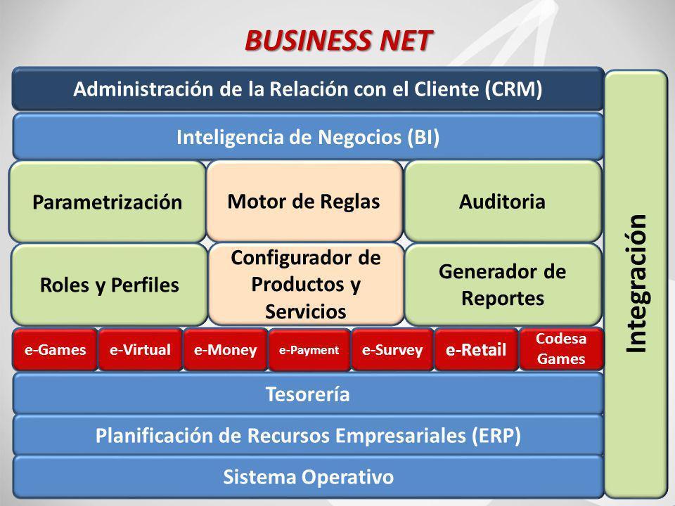 58 BUSINESS NET Inteligencia de Negocios (BI) Administración de la Relación con el Cliente (CRM) Parametrización Motor de ReglasAuditoria Roles y Perfiles Configurador de Productos y Servicios Generador de Reportes Tesorería Planificación de Recursos Empresariales (ERP) Sistema Operativo Integración e-Gamese-Virtuale-Money e-Payment e-Survey e-Retail Codesa Games