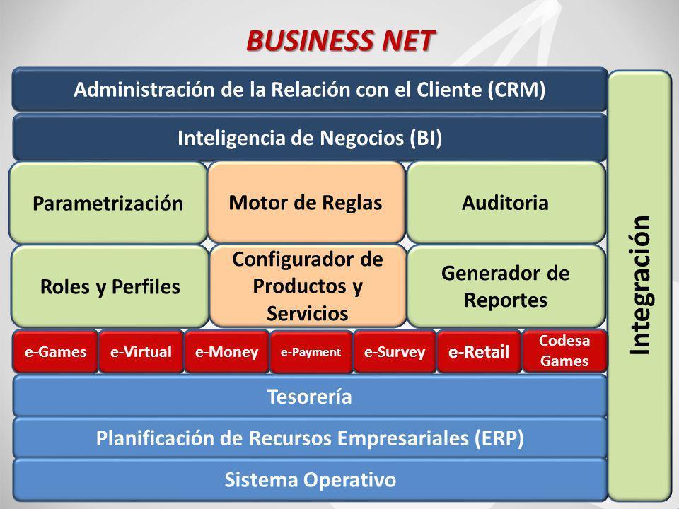 61 BUSINESS NET Inteligencia de Negocios (BI) Administración de la Relación con el Cliente (CRM) Parametrización Motor de ReglasAuditoria Roles y Perfiles Configurador de Productos y Servicios Generador de Reportes Tesorería Planificación de Recursos Empresariales (ERP) Sistema Operativo Integración e-Gamese-Virtuale-Money e-Payment e-Survey e-Retail Codesa Games