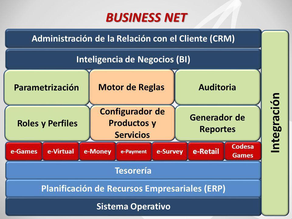 66 BUSINESS NET Inteligencia de Negocios (BI) Administración de la Relación con el Cliente (CRM) Parametrización Motor de ReglasAuditoria Roles y Perfiles Configurador de Productos y Servicios Generador de Reportes Tesorería Planificación de Recursos Empresariales (ERP) Sistema Operativo Integración e-Gamese-Virtuale-Money e-Payment e-Survey e-Retail Codesa Games