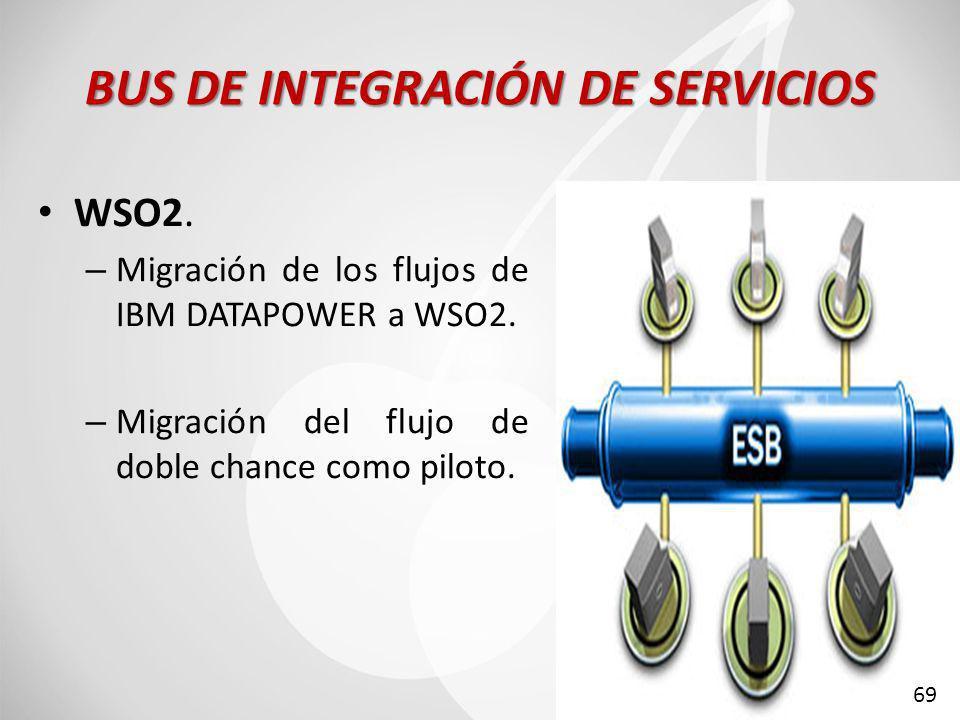 BUS DE INTEGRACIÓN DE SERVICIOS WSO2.– Migración de los flujos de IBM DATAPOWER a WSO2.