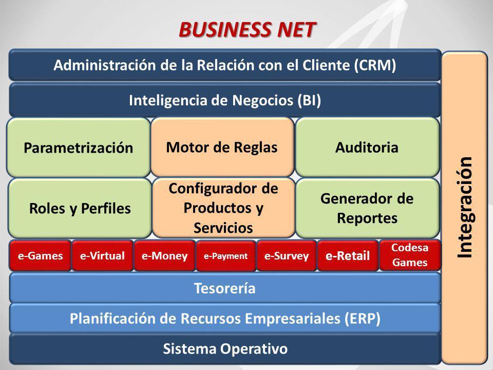 70 BUSINESS NET Inteligencia de Negocios (BI) Administración de la Relación con el Cliente (CRM) Parametrización Motor de ReglasAuditoria Roles y Perfiles Configurador de Productos y Servicios Generador de Reportes Tesorería Planificación de Recursos Empresariales (ERP) Sistema Operativo Integración e-Gamese-Virtuale-Money e-Payment e-Survey e-Retail Codesa Games