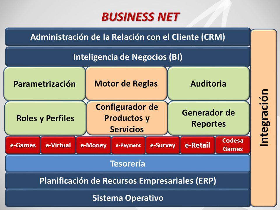 72 BUSINESS NET Inteligencia de Negocios (BI) Administración de la Relación con el Cliente (CRM) Parametrización Motor de ReglasAuditoria Roles y Perfiles Configurador de Productos y Servicios Generador de Reportes Tesorería Planificación de Recursos Empresariales (ERP) Sistema Operativo Integración e-Gamese-Virtuale-Money e-Payment e-Survey e-Retail Codesa Games
