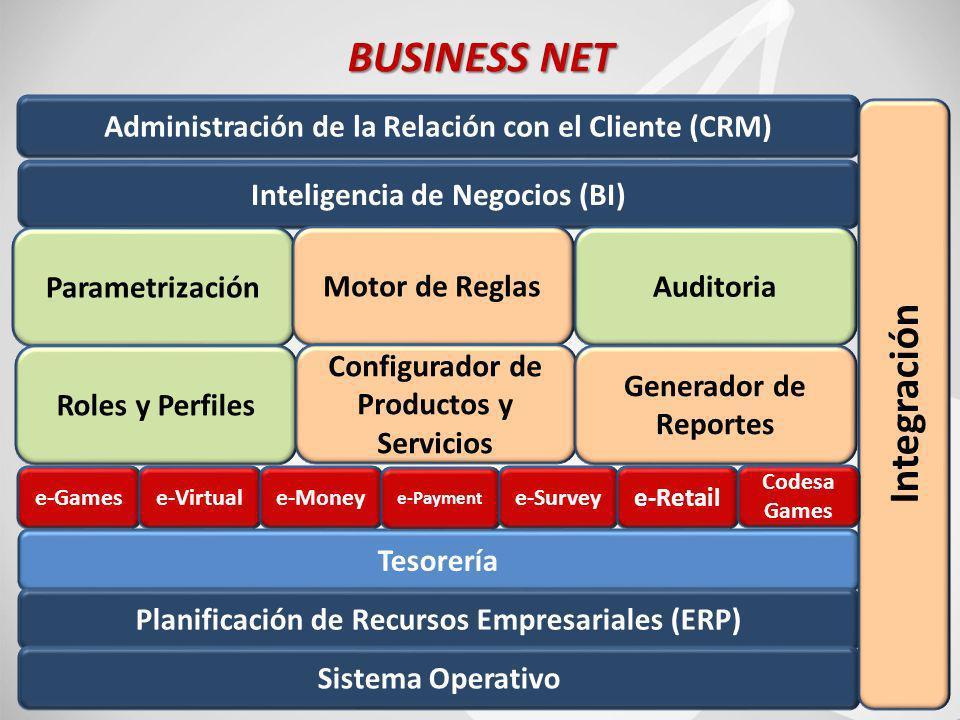 74 BUSINESS NET Inteligencia de Negocios (BI) Administración de la Relación con el Cliente (CRM) Parametrización Motor de ReglasAuditoria Roles y Perfiles Configurador de Productos y Servicios Generador de Reportes Tesorería Planificación de Recursos Empresariales (ERP) Sistema Operativo Integración e-Gamese-Virtuale-Money e-Payment e-Survey e-Retail Codesa Games
