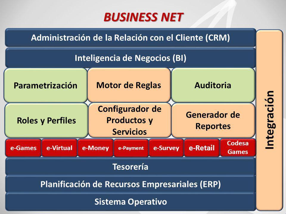 76 BUSINESS NET Inteligencia de Negocios (BI) Administración de la Relación con el Cliente (CRM) Parametrización Motor de ReglasAuditoria Roles y Perfiles Configurador de Productos y Servicios Generador de Reportes Tesorería Planificación de Recursos Empresariales (ERP) Sistema Operativo Integración e-Gamese-Virtuale-Money e-Payment e-Survey e-Retail Codesa Games