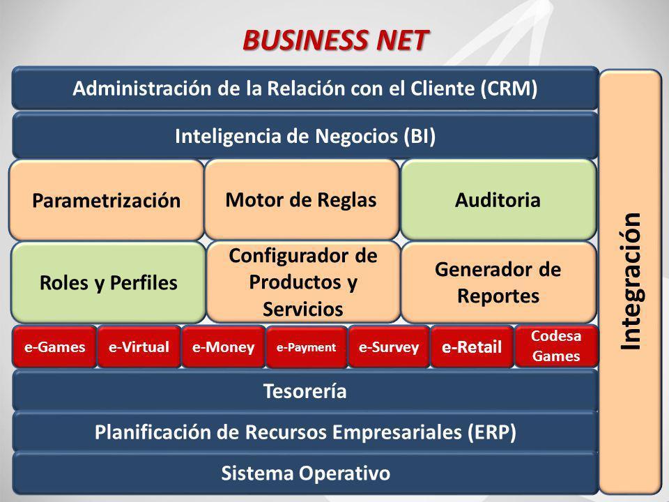 78 BUSINESS NET Inteligencia de Negocios (BI) Administración de la Relación con el Cliente (CRM) Parametrización Motor de ReglasAuditoria Roles y Perfiles Configurador de Productos y Servicios Generador de Reportes Tesorería Planificación de Recursos Empresariales (ERP) Sistema Operativo Integración e-Gamese-Virtuale-Money e-Payment e-Survey e-Retail Codesa Games