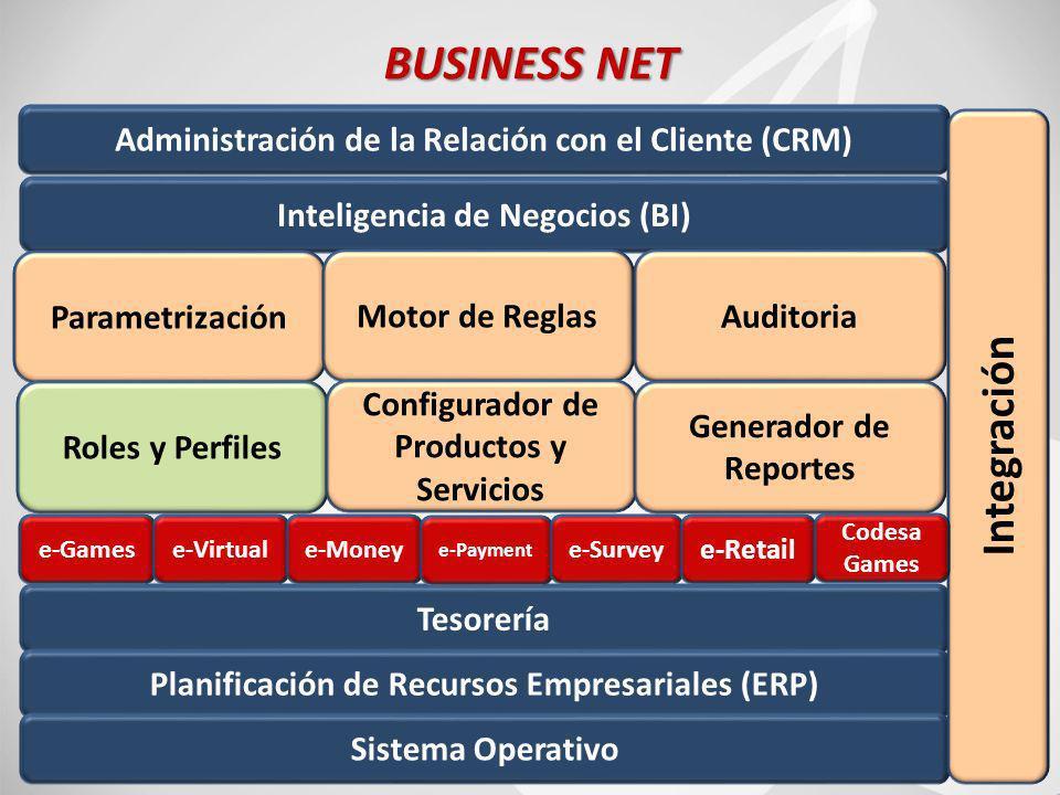 81 BUSINESS NET Inteligencia de Negocios (BI) Administración de la Relación con el Cliente (CRM) Parametrización Motor de ReglasAuditoria Roles y Perfiles Configurador de Productos y Servicios Generador de Reportes Tesorería Planificación de Recursos Empresariales (ERP) Sistema Operativo Integración e-Gamese-Virtuale-Money e-Payment e-Survey e-Retail Codesa Games