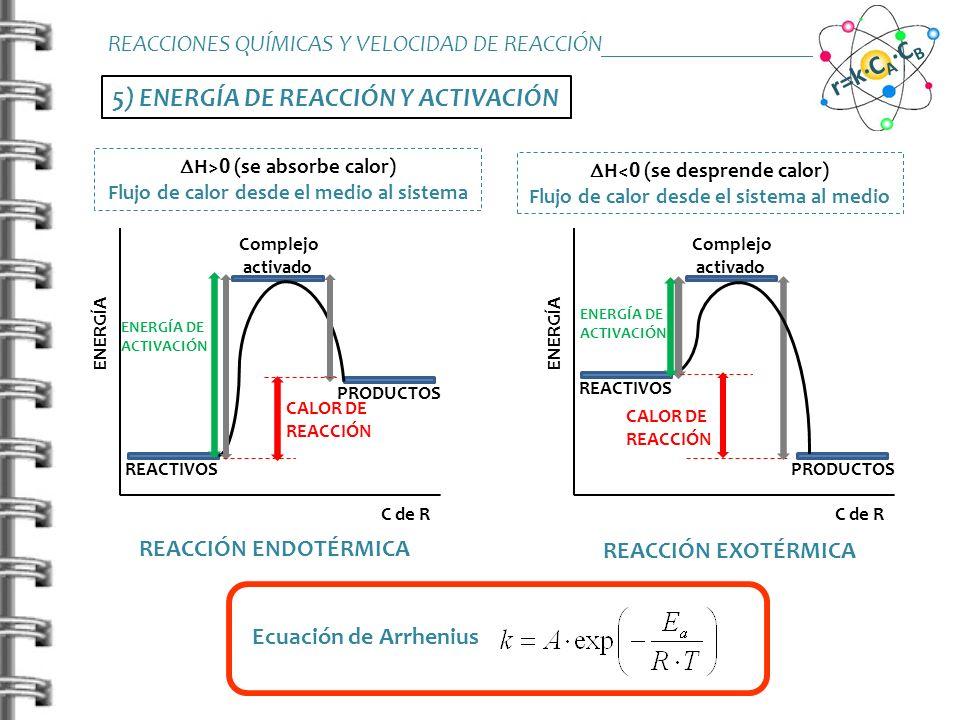 5) ENERGÍA DE REACCIÓN Y ACTIVACIÓN REACCIONES QUÍMICAS Y VELOCIDAD DE REACCIÓN_______________________ r=k·C A ·C B ENERGÍA C de R REACTIVOS PRODUCTOS