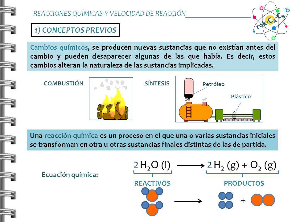 2) VELOCIDAD DE REACCIÓN Definición de velocidad: variación de la concentración de reactivo o producto por unidad de tiempo Transcurso de la reacción (con el tiempo) aA + bB cC + dD REACTIVOS DESAPARECEN PRODUCTOS APARECEN Variación de las cantidades con el tiempo VELOCIDAD DE REACCIÓN REACCIONES QUÍMICAS Y VELOCIDAD DE REACCIÓN_______________________ r=k·C A ·C B REACTIVOS PRODUCTOS REACTIVOSPRODUCTOS tiempo