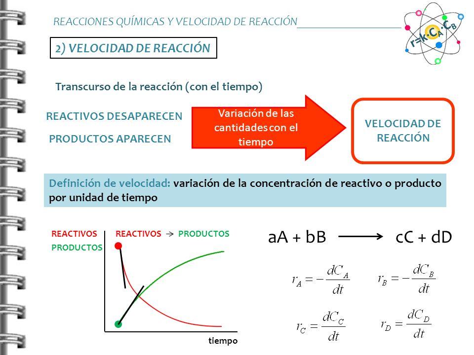 2) VELOCIDAD DE REACCIÓN Ley de velocidad o ecuación de velocidad: Expresión matemática que relaciona la velocidad de reacción con las concentraciones de los reactivos- productos involucrados aA + bB cC + dD REACCIONES QUÍMICAS Y VELOCIDAD DE REACCIÓN_______________________ r=k·C A ·C B k: constante de velocidad n, m: órdenes parciales de reacción n+m: orden total de reacción