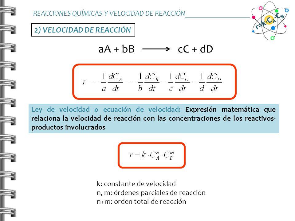 2) VELOCIDAD DE REACCIÓN aA + bB cC + dD Determinación experimental Método de velocidades iniciales (conversión 5-10%) REACCIONES QUÍMICAS Y VELOCIDAD DE REACCIÓN_______________________ r=k·C A ·C B C A0 (M) C B0 (M) t (s) C A0 (M) C B0 (M) r 0 (M/s) 0,050,2 0,10,2 0,1 0,20,05 pte=n, m o.o.=ln(k), ln(k)