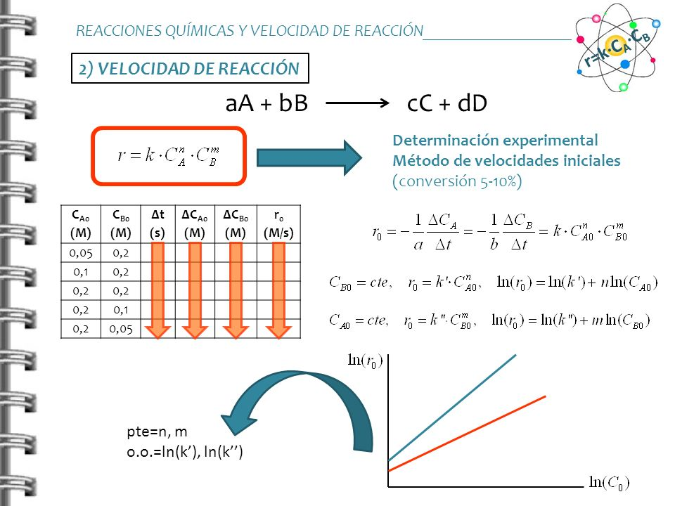 2) VELOCIDAD DE REACCIÓN aA + bB cC + dD Determinación experimental Método de velocidades iniciales (conversión 5-10%) REACCIONES QUÍMICAS Y VELOCIDAD
