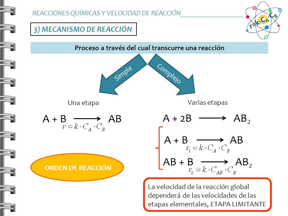 3) MECANISMO DE REACCIÓN A + B AB REACCIONES QUÍMICAS Y VELOCIDAD DE REACCIÓN_______________________ r=k·C A ·C B Proceso a través del cual transcurre