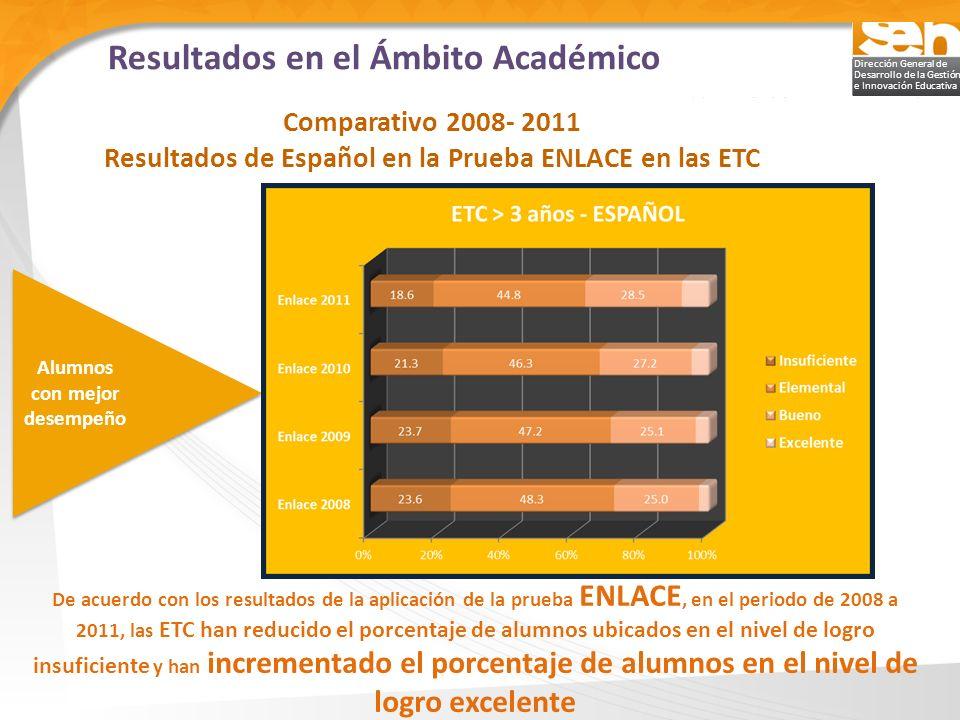 Dirección General de Desarrollo de la Gestión e Innovación Educativa De acuerdo con los resultados de la aplicación de la prueba ENLACE, en el periodo