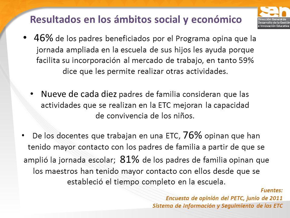 Dirección General de Desarrollo de la Gestión e Innovación Educativa Resultados en los ámbitos social y económico 46% de los padres beneficiados por e