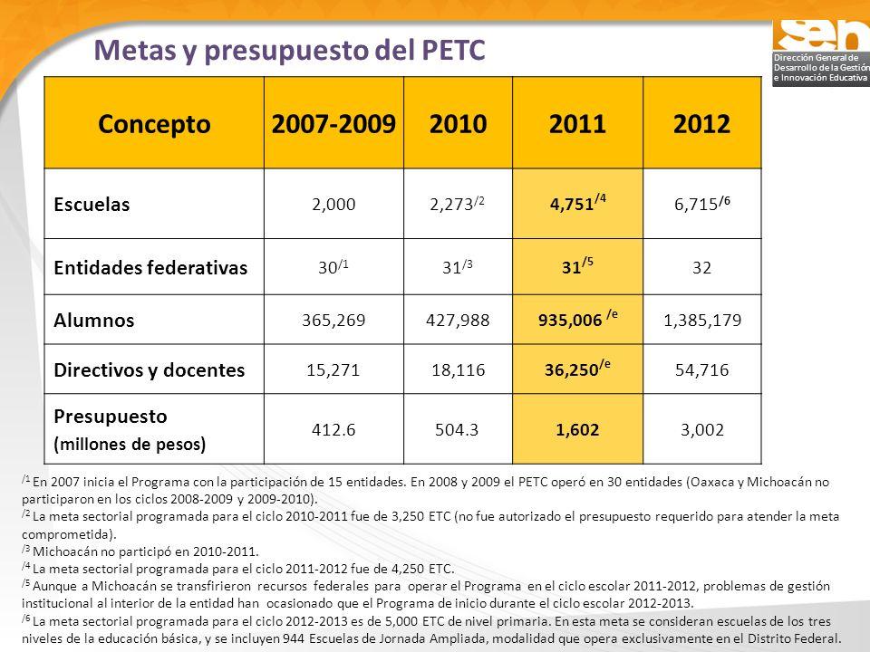 Dirección General de Desarrollo de la Gestión e Innovación Educativa Metas y presupuesto del PETC /1 En 2007 inicia el Programa con la participación d
