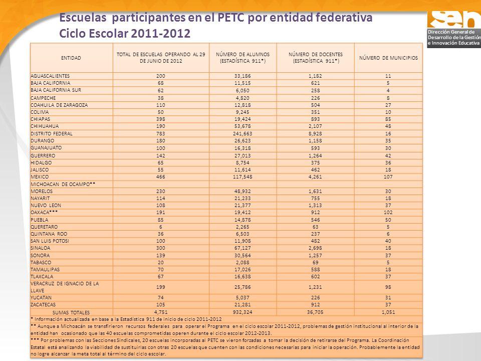 Dirección General de Desarrollo de la Gestión e Innovación Educativa De acuerdo con los resultados de la aplicación de la prueba ENLACE, en el periodo de 2008 a 2011, las ETC han reducido el porcentaje de alumnos ubicados en el nivel de logro insuficiente y han incrementado el porcentaje de alumnos en el nivel de logro excelente Alumnos con mejor desempeño Comparativo 2008- 2011 Resultados de Matemáticas en la Prueba ENLACE en las ETC Resultados en el Ámbito Académico