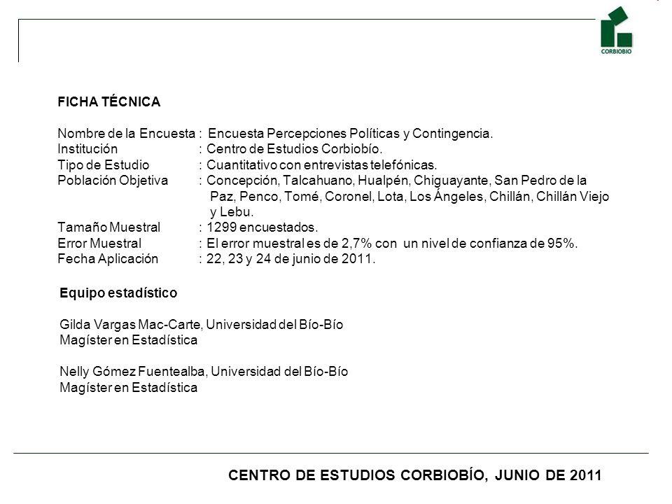 FICHA TÉCNICA Nombre de la Encuesta : Encuesta Percepciones Políticas y Contingencia. Institución : Centro de Estudios Corbiobío. Tipo de Estudio : Cu