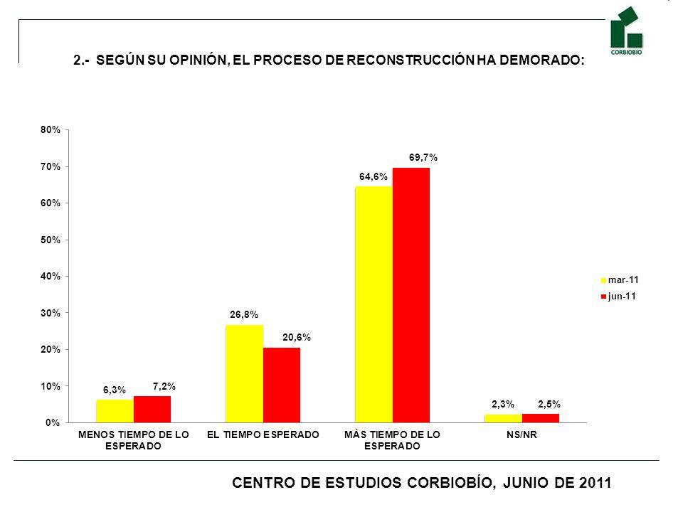 2.- SEGÚN SU OPINIÓN, EL PROCESO DE RECONSTRUCCIÓN HA DEMORADO: CENTRO DE ESTUDIOS CORBIOBÍO, JUNIO DE 2011