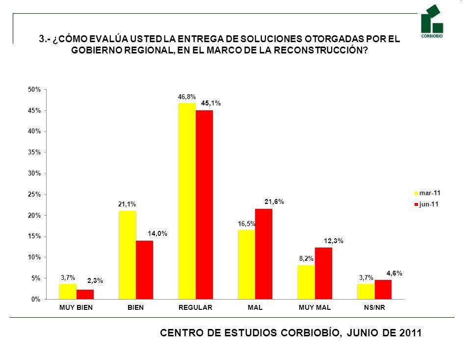 3.- ¿CÓMO EVALÚA USTED LA ENTREGA DE SOLUCIONES OTORGADAS POR EL GOBIERNO REGIONAL, EN EL MARCO DE LA RECONSTRUCCIÓN.