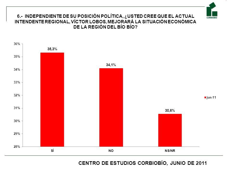 6.- INDEPENDIENTE DE SU POSICIÓN POLÍTICA, ¿USTED CREE QUE EL ACTUAL INTENDENTE REGIONAL, VÍCTOR LOBOS, MEJORARÁ LA SITUACIÓN ECONÓMICA DE LA REGIÓN D