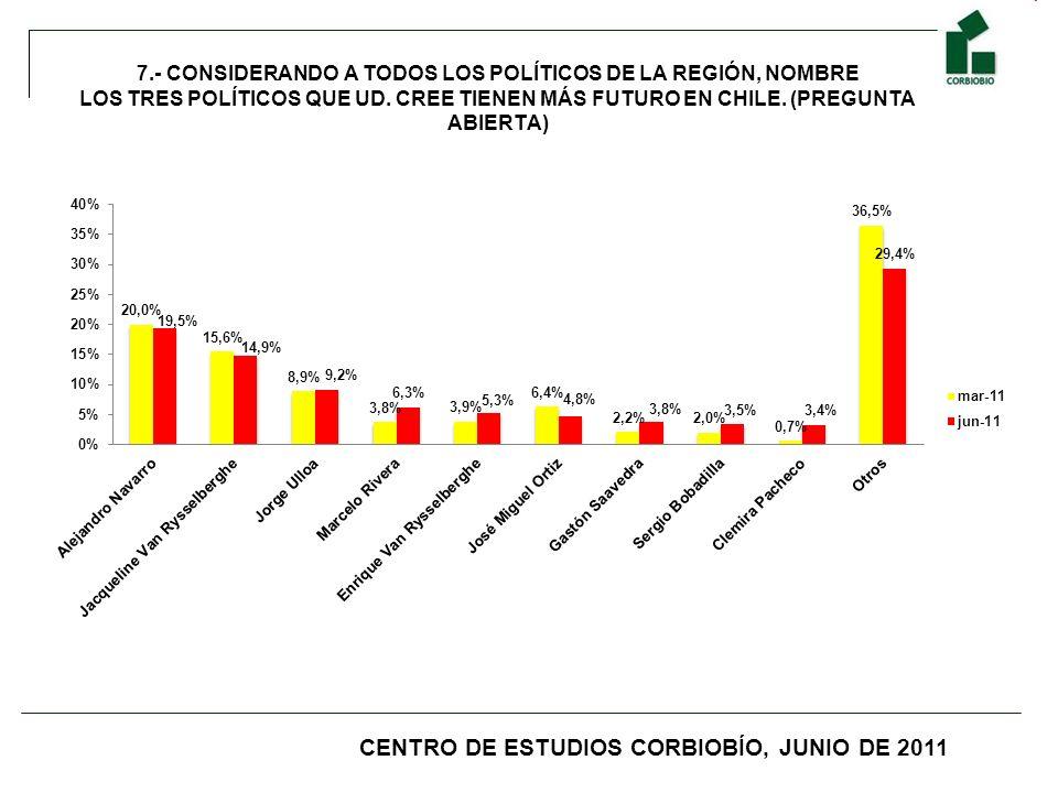 7.- CONSIDERANDO A TODOS LOS POLÍTICOS DE LA REGIÓN, NOMBRE LOS TRES POLÍTICOS QUE UD. CREE TIENEN MÁS FUTURO EN CHILE. (PREGUNTA ABIERTA) CENTRO DE E