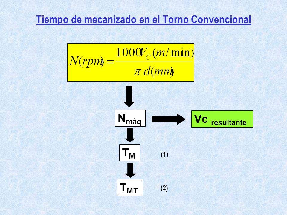 Tiempos en Limado, Cepillado o Mortajado Movimiento relativo Herramienta-Pieza: Rectilíneo V 1 : velocidad de corte en la carrera activa [m/min] V r : pasiva V m : media N : número de carreras dobles por minuto c´: longitud de una pasada sencilla [m] t 1 : tiempo de la carrera activa t r : pasiva t 1 + t r = total 1 minuto PIEZA c´ V1V1 VrVr 1 pasada completa sobre una superficie de ancho c c´, el número de carreras dobles necesarias será: Finalmente y