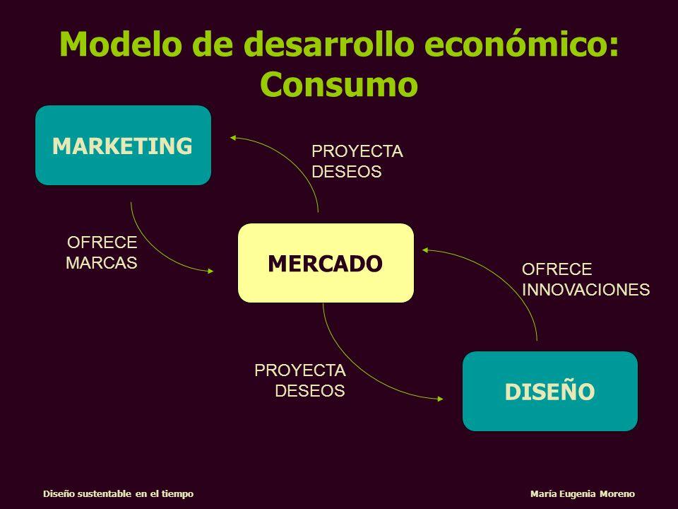 Diseño sustentable en el tiempo María Eugenia Moreno OFRECE INNOVACIONES DISEÑO MARKETING MERCADO PROYECTA DESEOS OFRECE MARCAS Modelo de desarrollo e