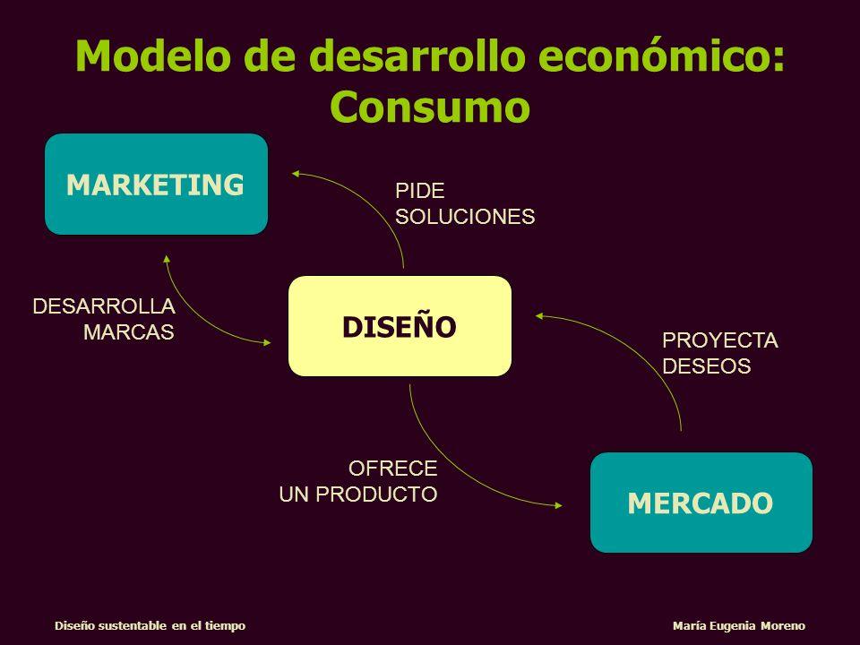 Diseño sustentable en el tiempo María Eugenia Moreno OFRECE INNOVACIONES DISEÑO MARKETING MERCADO PROYECTA DESEOS OFRECE MARCAS Modelo de desarrollo económico: Consumo