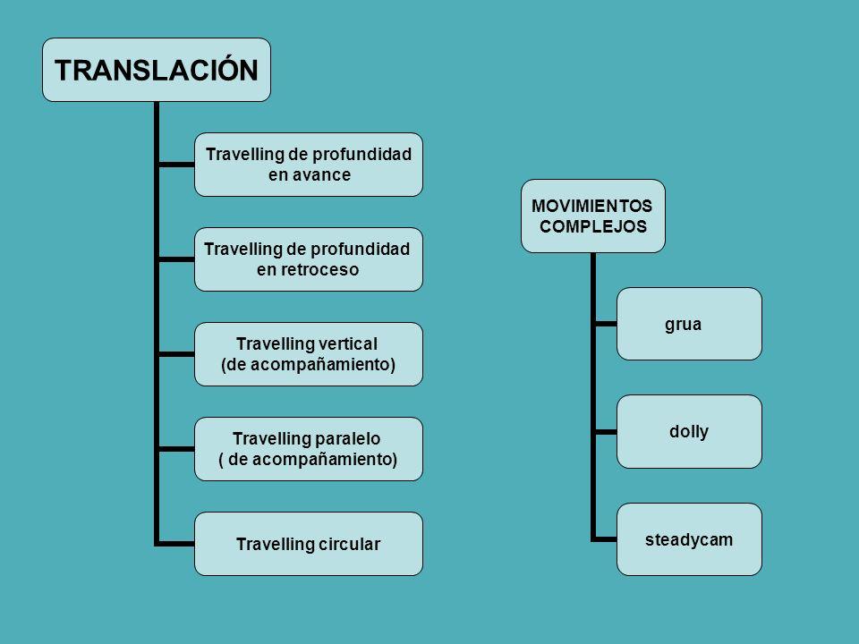 TRANSLACIÓN Travelling de profundidad en avance Travelling de profundidad en retroceso Travelling vertical (de acompañamiento) Travelling paralelo ( d